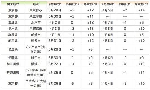 日本気象協会(tenki.jp)発表の関東地方の桜の開花予想